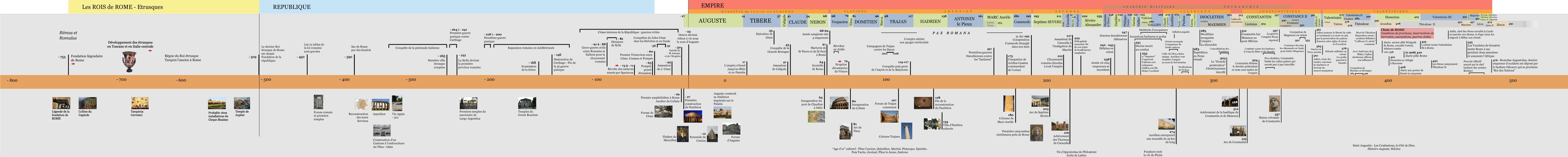 Frise historique de la Rome antique