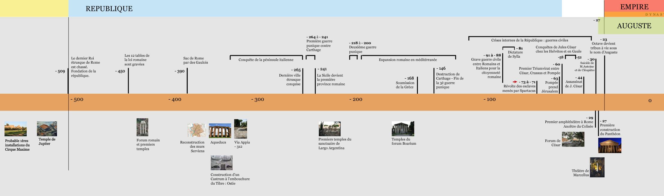 Histoire de la République Romaine