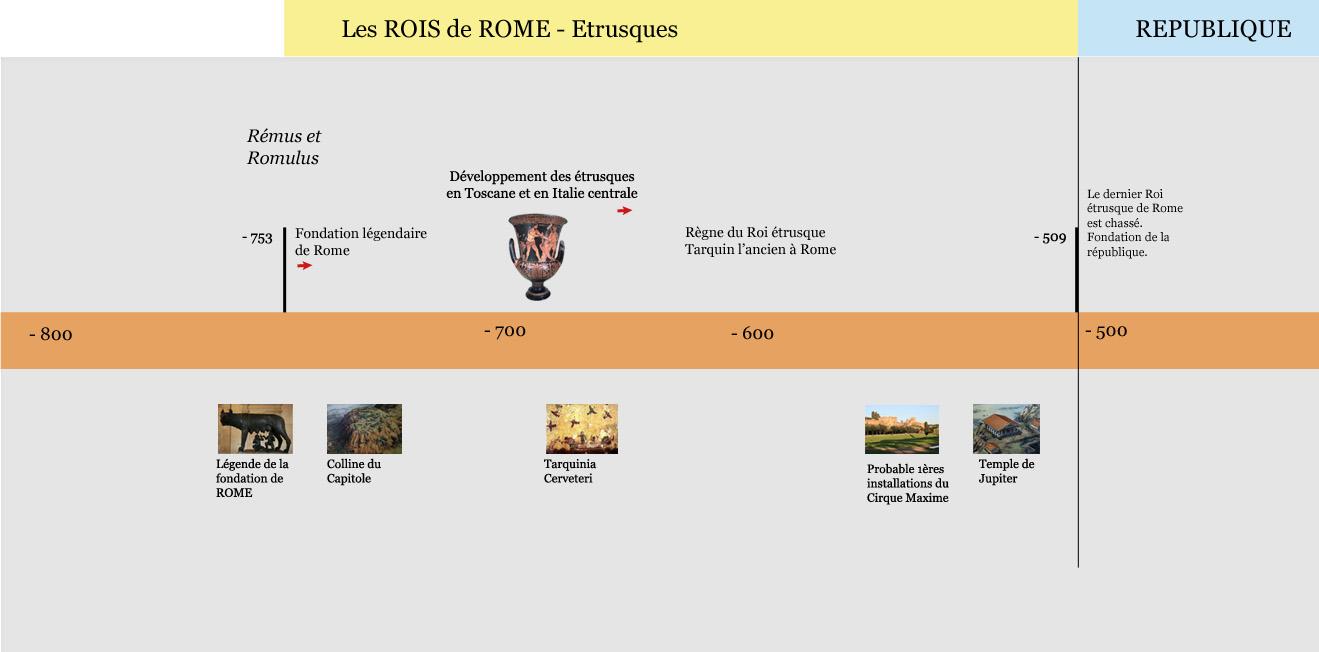 Chronologie de la Rome Royale